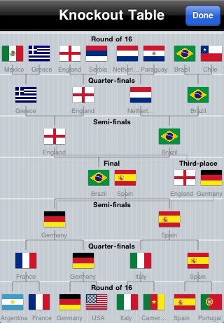 World Football Tracker