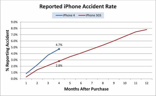 82% повреждений iPhone4 приходится на разбитые стекла и дисплеи